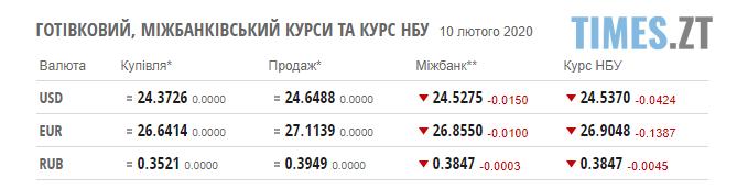 Screenshot 7 2 - Гривня впевнено тримає позицію: курс валют та ціни на паливо 10 лютого