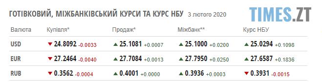 Screenshot 7 - Долар стрімко росте: курс валют та ціни на паливо станом на 3 лютого