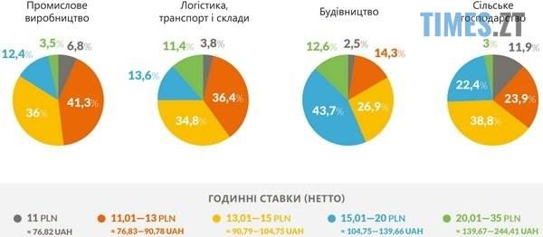 """adin - Українці не """"дешева робоча"""" сила в Польщі, - експерти розповіли про зарплати трудових мігрантів"""