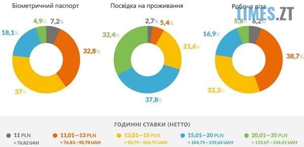 """dba - Українці не """"дешева робоча"""" сила в Польщі, - експерти розповіли про зарплати трудових мігрантів"""