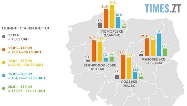 """try - Українці не """"дешева робоча"""" сила в Польщі, - експерти розповіли про зарплати трудових мігрантів"""