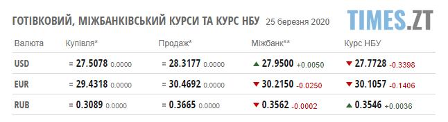 Screenshot 1 34 - Курс валют та паливні ціни 25 березня: НБУ трохи підняв гривню