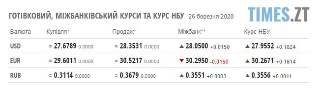 """Screenshot 1 38 - Гривня знову """"впала"""": курс валют та ціни на паливо"""