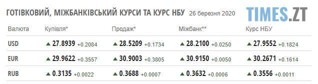 Screenshot 1 40 - НБУ зменшує гривню: курс валют та ціни на паливо 26 березня