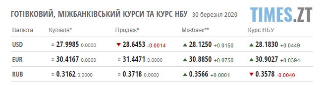 Screenshot 1 41 - Гривня знову поменшала: курс валют і ціни на паливо 30 березня