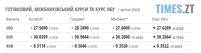 Screenshot 1 44 - НБУ зміцнив гривню: курс валют та ціни на паливо 1 квітня