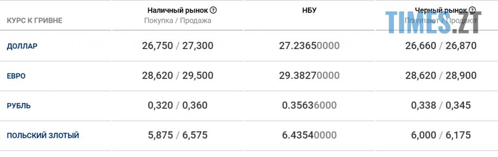 Screenshot 1 1024x323 - Доллар подешевшав: курс валют та ціни на паливо станом на 7 квітня