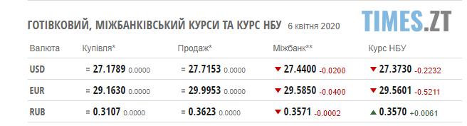 Screenshot 1 5 - НБУ знову зменшив гривню: курс валют і паливні ціни 6 квітня