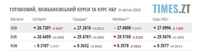 Screenshot 1 7 - 8 квітня гривня зміцнилася, а ціни на паливо залишились стабільними