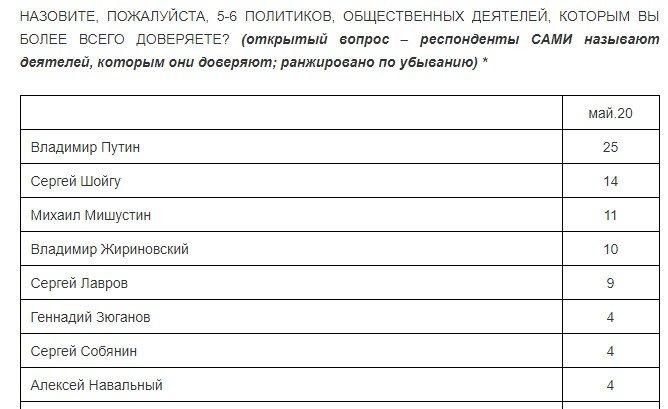 01 9 - Росія доганяє Бразилію за кількістю хворих на COVID-19. Рейтинг Путіна обвалився