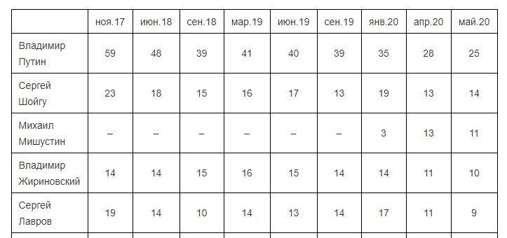 02 7 - Росія доганяє Бразилію за кількістю хворих на COVID-19. Рейтинг Путіна обвалився