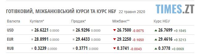 Screenshot 1 20 - Курс валют та ціни на паливо 22 травня