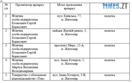 Screenshot 1 21 - Шкільні ярмарки у Житомирі запрацюють лише наприкінці червня (АДРЕСИ)