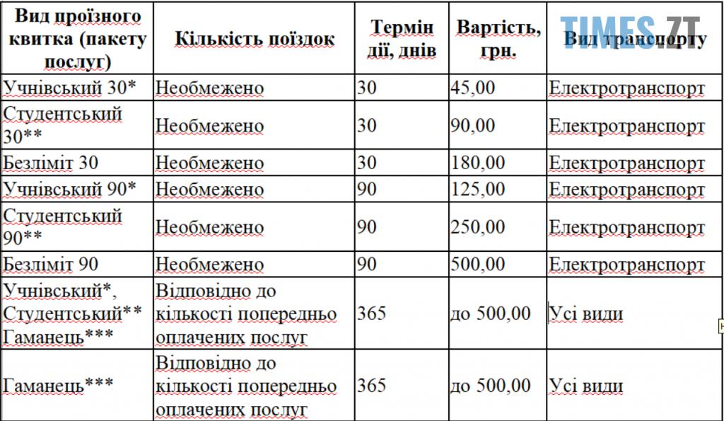 Screenshot 1 26 1024x595 - У Житомирі може зрости вартість проїзних квитків