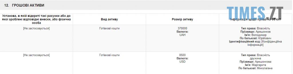 Screenshot 2 22 1024x259 - Нардеп з Житомирщини уперто продовжує декларувати виключно пенсії та зарплати