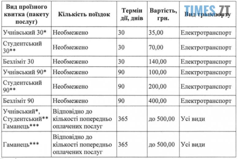 Screenshot 2 23 e1590595538152 - У Житомирі може зрости вартість проїзних квитків