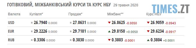 Screenshot 2 24 - Курс валют та паливні ціни у п`ятницю 29 травня