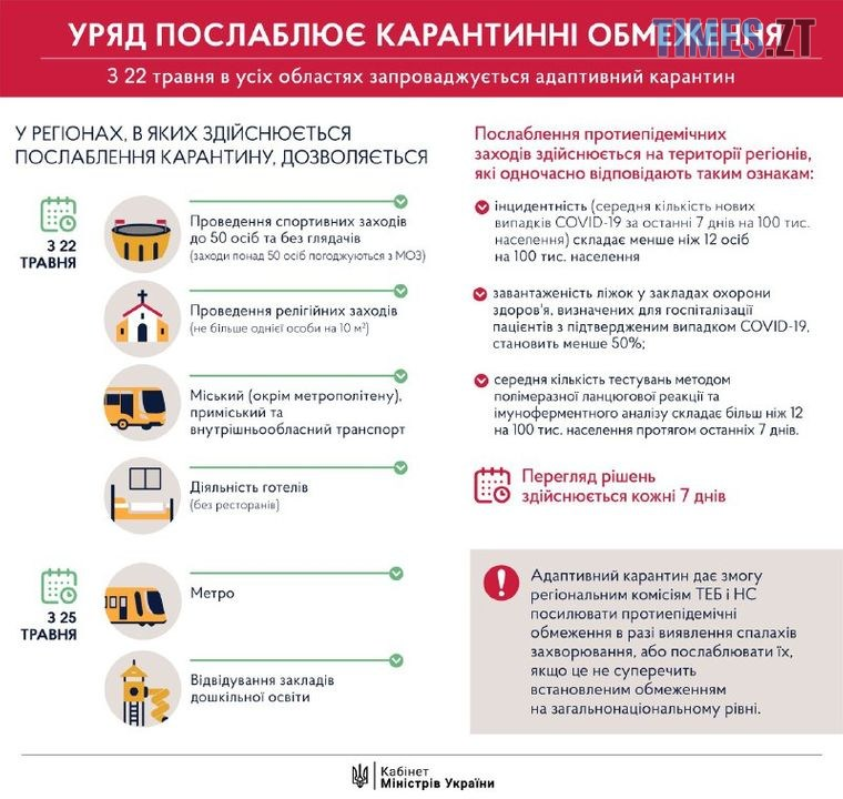 """medium - Погоджено нові послаблення: українцям пояснили, як діятиме """"адаптивний"""" карантин в країні"""