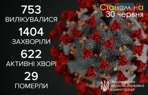 5efada0d784c5 original w859 h569 300x194 - Житомирська лабораторія не виявила жодного випадку інфікування коронавірусом упродовж минулої доби