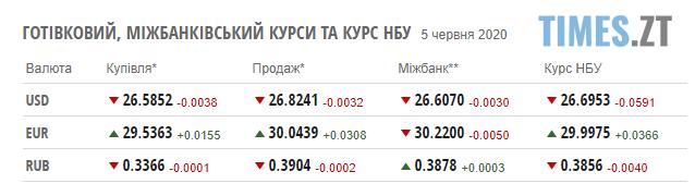 Screenshot 1 5 - НБУ підняв гривню: курс валют і ціна на паливо у п`ятницю 5 червня