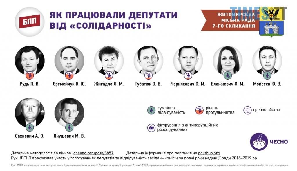 02 1 1024x589 - «Прогули та «гречкосійство»: чим відмітилися депутати Житомирської міської ради за 4 роки?