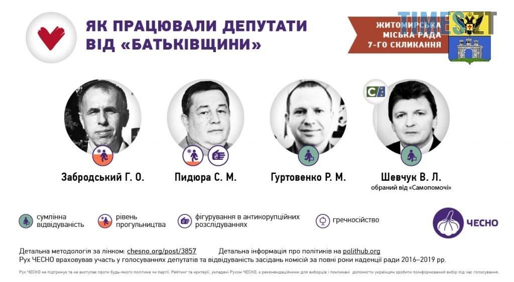 03 2 1024x563 - «Прогули та «гречкосійство»: чим відмітилися депутати Житомирської міської ради за 4 роки?
