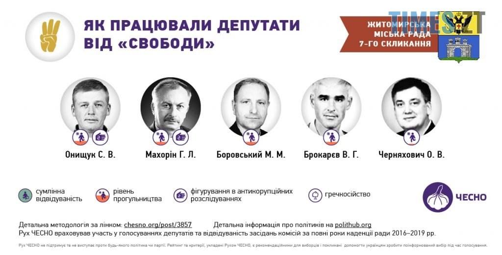 05 1024x521 - «Прогули та «гречкосійство»: чим відмітилися депутати Житомирської міської ради за 4 роки?