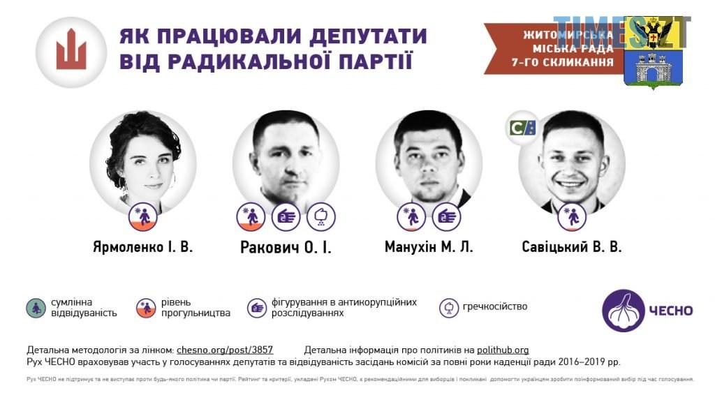 06 2 1024x563 - «Прогули та «гречкосійство»: чим відмітилися депутати Житомирської міської ради за 4 роки?