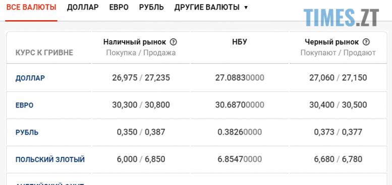 Kurs 14.07 e1594711344474 - Гривня втрачає позиції: курс валют та ціни на паливо 14 липня