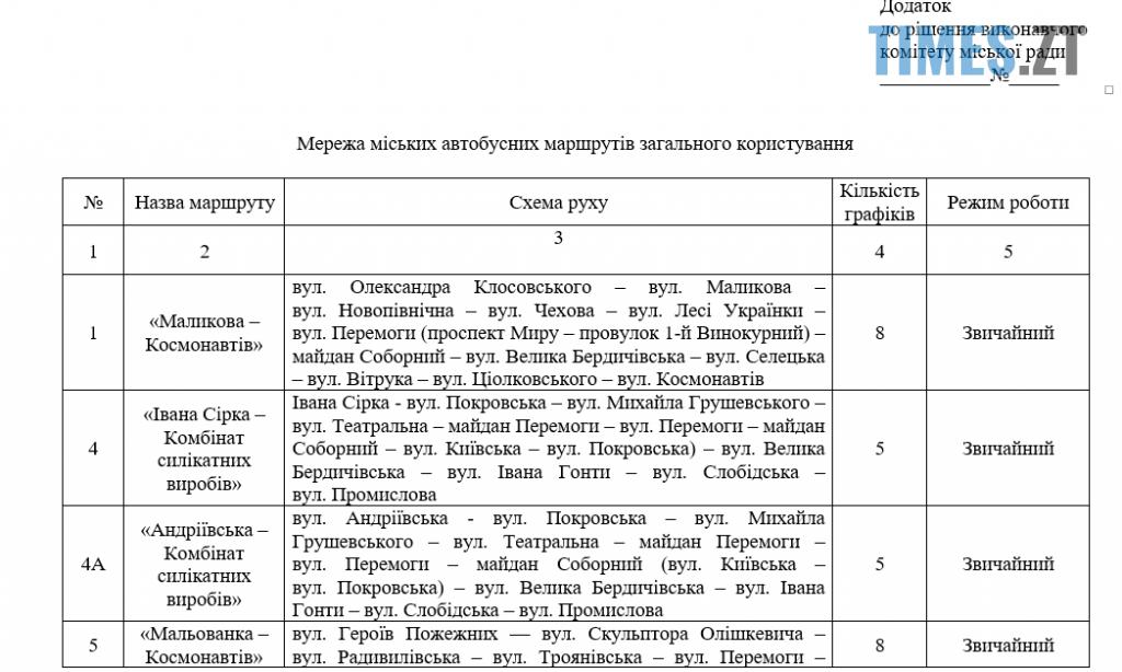 Screenshot 1 12 1024x614 - Колишній заступник міського голови Житомира Дмитро Ткачук розкритикував «нову автобусну мережу»