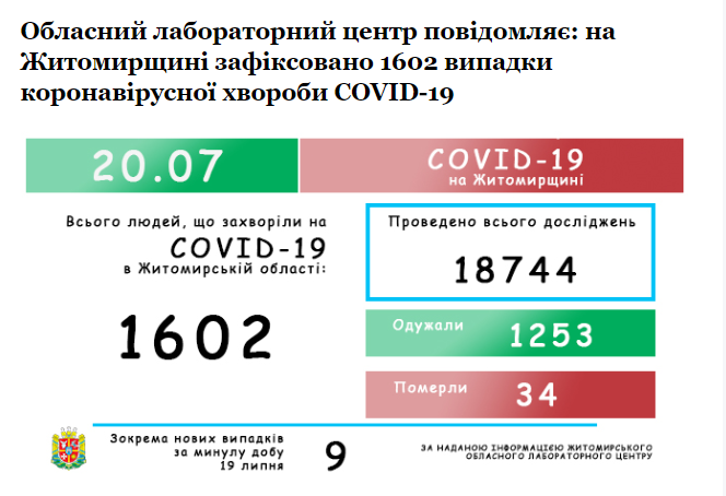 Screenshot 1 19 - За добу коронавірусом захворіли ще 9 жителів Житомирської області