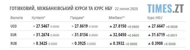 Screenshot 1 21 - Курс валют та паливні ціни на заправках в Житомирській області
