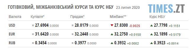 Screenshot 1 22 - НБУ повідомив курс валют на 23 липня