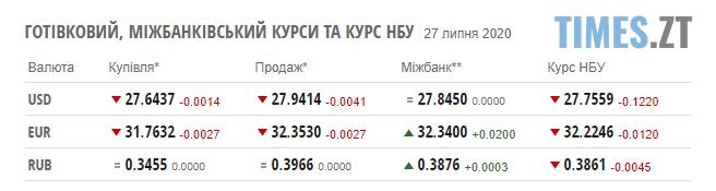 Screenshot 1 26 - Ціни на паливо та курс валют у понеділок, 27 липня
