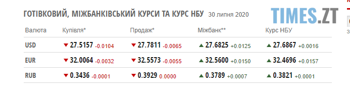 """Screenshot 1 31 - Гривня продовжує """"падати"""": курси валют та паливні ціни 30 липня"""