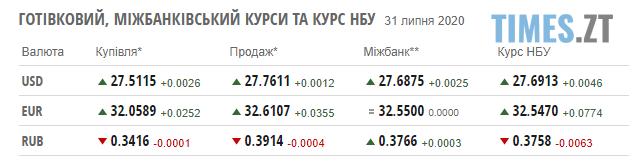 Screenshot 1 32 - Перед вихідними гривня вповільнила падіння: курс валют та ціни на паливо