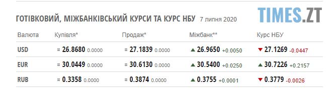 """Screenshot 1 5 - Долар """"падає"""": курс валют і паливні ціни 7 липня"""