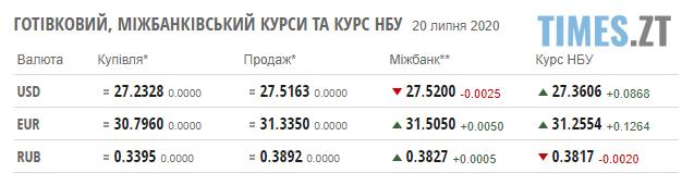 Screenshot 2 13 - Паливні ціни на заправках Житомирщини та курси валют 20 липня