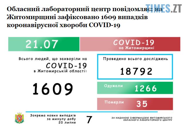 Screenshot 2 15 - На Житомирщині коронавірус йде на спад: кількість захворілих за добу - 7