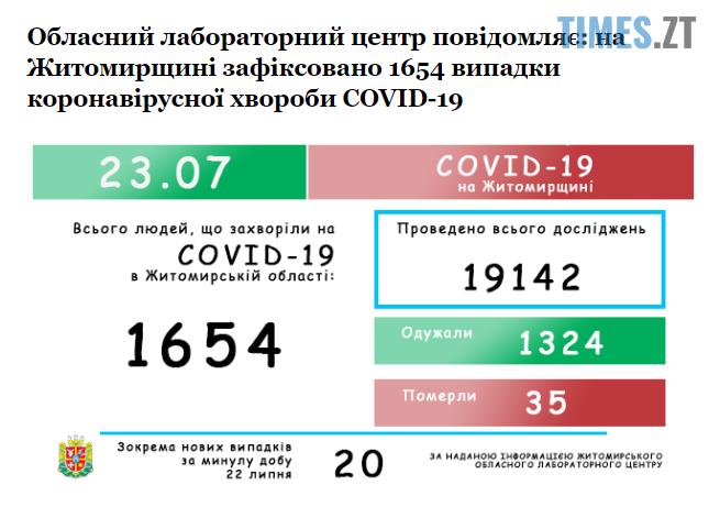 Screenshot 2 17 - У Житомирській області коронавірус виявили у ще 20 жителів