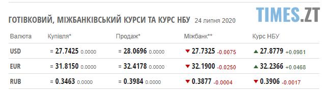 Screenshot 2 18 - Курс валют та паливні ціни 24 липня