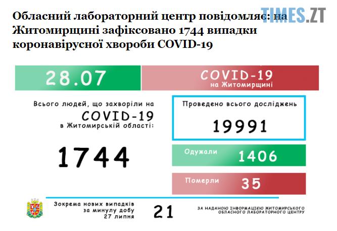 Screenshot 2 22 - Кількість інфікованих коронавірусом на Житомирщині зросла до 1744 осіб
