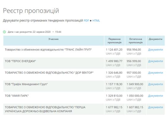 Screenshot 2 4 - Витратять близько 1 млн грн: розмітку на вулицях Житомира наноситиме чернігівська фірма