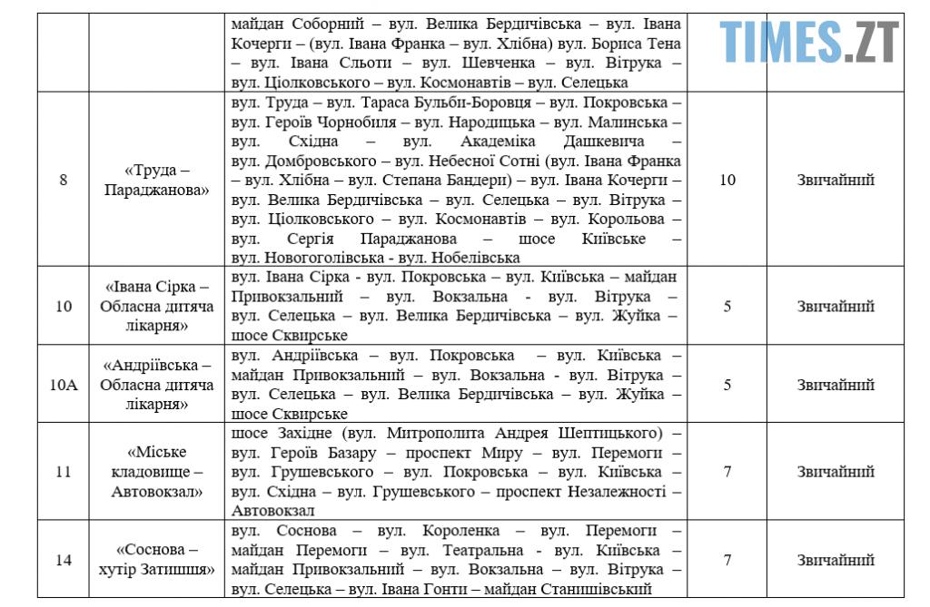 Screenshot 2 8 1024x669 - Колишній заступник міського голови Житомира Дмитро Ткачук розкритикував «нову автобусну мережу»