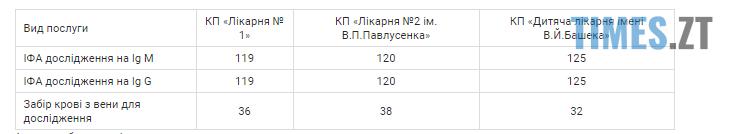 Screenshot 5 6 - Тестування на коронавірус у Житомирі: ціни та адреси
