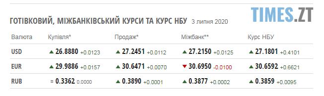 Screenshot 5 - Курс долара перевалив за 27 грн, а ціни на паливо утримуються на вже звичному рівні