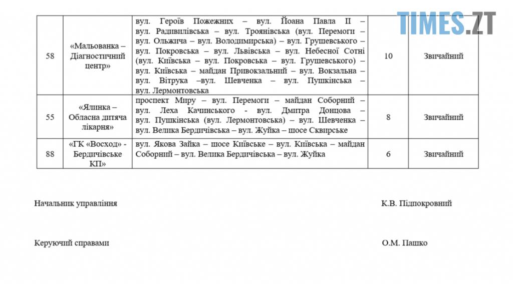 Screenshot 7 1024x567 - Колишній заступник міського голови Житомира Дмитро Ткачук розкритикував «нову автобусну мережу»