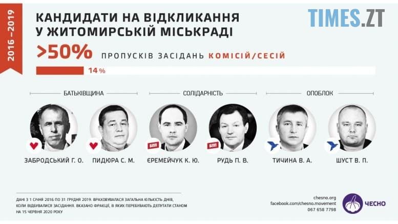 copy 777x437 - «Прогули та «гречкосійство»: чим відмітилися депутати Житомирської міської ради за 4 роки?