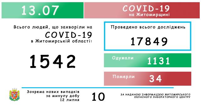 labtsentr13072020 - Житомир лідирує по кількості хворих на covid-19: оновлено дані лабораторних досліджень