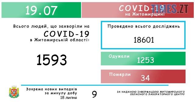 """labtsentr19072020 - """"Коронавірусна"""" статистика: в Житомирській ОДА назвали кількість захворілих за останню добу"""
